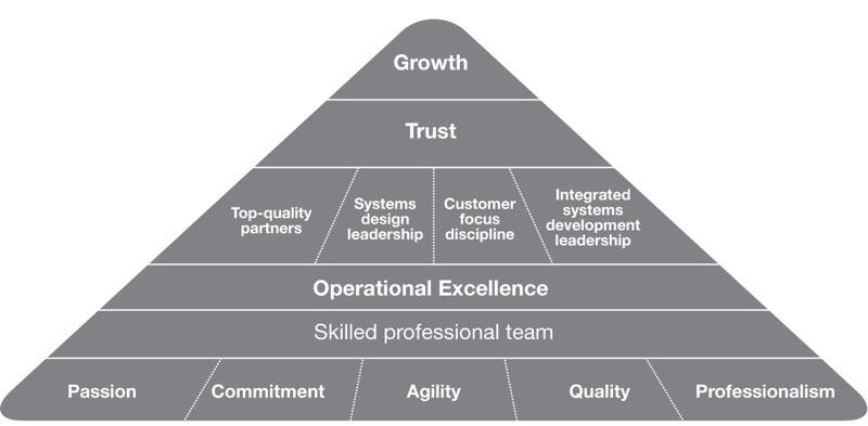 TechnoQ Company Strategy